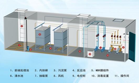 一体化污水设备一体化污水处理系统原理